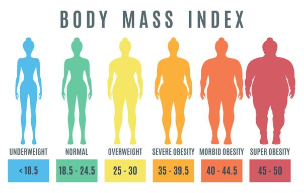 BMI grafico